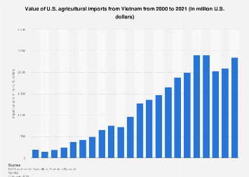 Value of U.S. agricultural imports from Vietnam 2000 to 2018