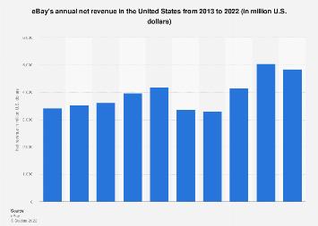 Ebay Statistics Facts Statista
