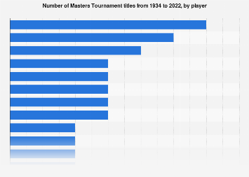 Golf players with the most victories at the Masters Tournament 1934-2018