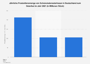 Produktionsmenge von Schokoladenosterhasen in Deutschland bis 2018