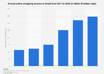 Brazil: B2C e-commerce revenue 2011-2017