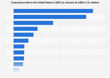 U.S. corporate profits 2016, by industry