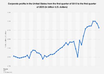Quarterly corporate profits in the U.S. 2011-2017