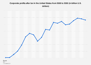 Annual corporate profits after tax in the U.S. 2000-2016