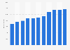 Trumpf Gruppe - Anzahl der Mitarbeiter bis 2018
