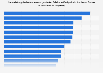 Windenergie - Nennleistung der Offshore-Parks in Nord- und Ostsee 2018/19