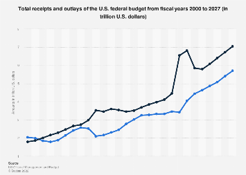 U.S. federal budget - receipts and outlays from 2000-2022