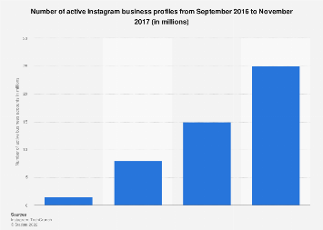 Number of Instagram business profiles 2016-2017