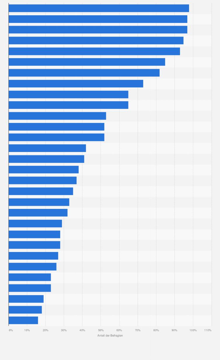 Bekanntheit deutscher Marken 2011 | Umfrage