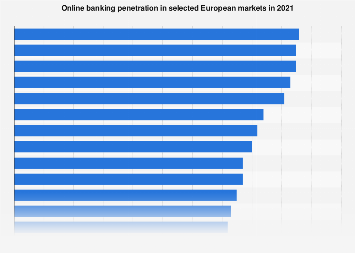 Online banking penetration in European markets 2016
