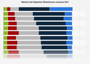 Umfrage zum Vertrauen in ausgewählte Werbeformen in Deutschland 2017