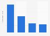 Durchschnittskontakte von Kampagnen nach Mediengattung