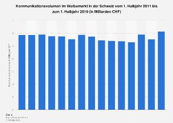 Kommunikationsvolumen im Werbemarkt in der Schweiz bis 1. Halbjahr 2018