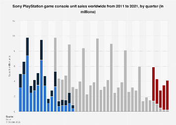 Sony unit sales of PlayStation consoles 2011-2019, by quarter
