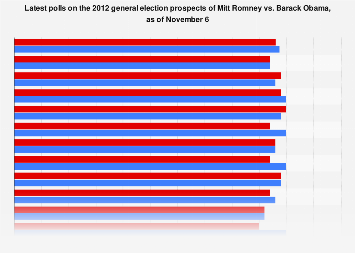 Latest polls on Mitt Romney vs. Barack Obama in the 2012 general election