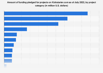 Kickstarter: amount of funding pledged by project category 2018