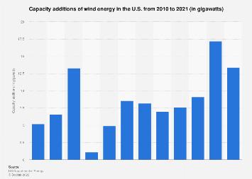 U.S. wind power capacity additions 2006-2018
