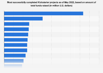 Most funded Kickstarter projects 2018