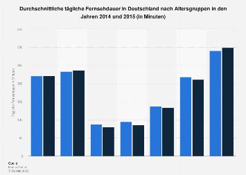 Tägliche Fernsehdauer in Deutschland 2015 (nach Altersgruppen)