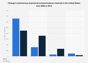 U.S. survey: change in personal communications channel preferences