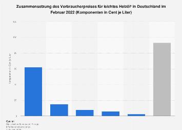 Zusammensetzung des Heizölpreises in Deutschland im März 2018