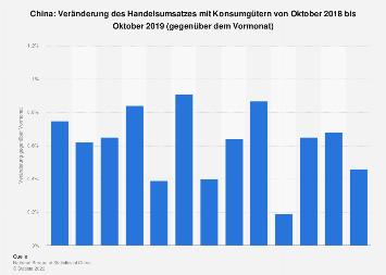 Veränderung des Handelsumsatzes mit Konsumgütern in China zum Vormonat bis Apr. 2018