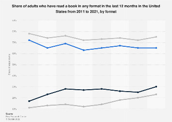 Book consumption in the U.S. 2011-2018, by format