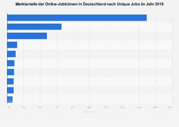 Marktanteile der Online-Jobbörsen in Deutschland 2018