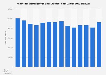 Anzahl der Mitarbeiter von Royal Dutch Shell weltweit bis 2017