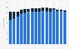 Number of Denny's restaurants worldwide 2007-2018