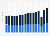 Sales per unit of Denny's Corporation 2007-2018