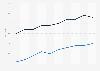 Alter beim ersten Alkoholkonsum und ersten Alkoholrausch in Deutschland bis 2016