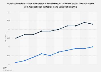 Alter beim ersten Alkoholkonsum und ersten Alkoholrausch in Deutschland bis 2018