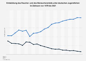 Entwicklung des Raucheranteils unter Jugendlichen in Deutschland bis 2016