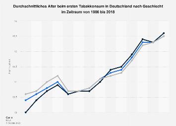 Alter beim ersten Tabakkonsum in Deutschland nach Geschlecht bis 2016