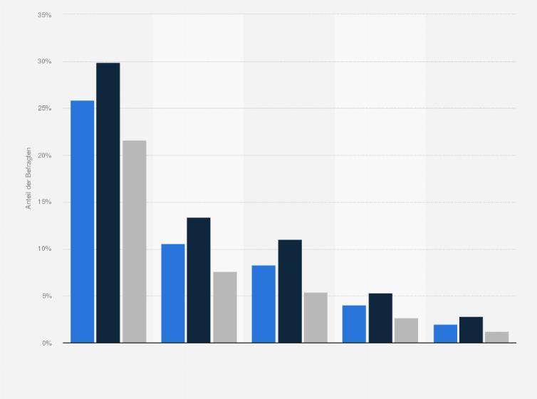 Daten-Websites für Drogenkonsumenten