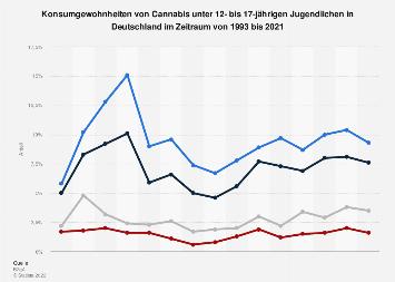 Konsumgewohnheiten von Cannabis von Jugendlichen in Deutschland bis 2018