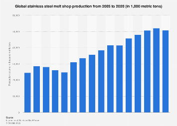 Global stainless steel production 2005-2017