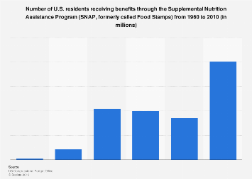 Number of U.S. residents receiving benefits through SNAP (Food Stamps) 1960-2010