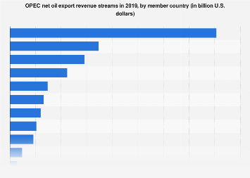 OPEC net oil export revenue streams by country 2017