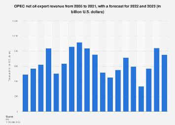 OPEC's net oil export revenue 2005-2020