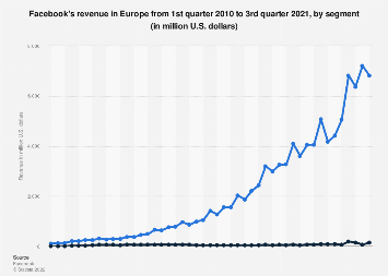 Facebook: quarterly revenue in Europe 2010-2017, by segment
