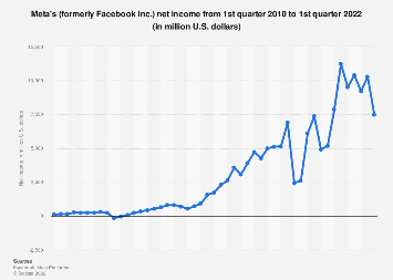 Facebook: quarterly net income 2010-2017