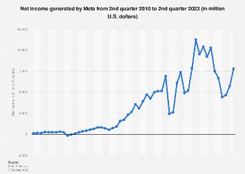 Facebook: quarterly net income 2010-2017