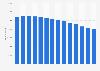 Anzahl der Mitarbeiter von PetroChina bis 2017