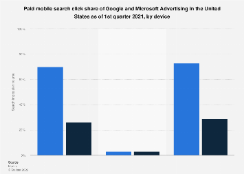Google vs. Bing: U.S. mobile click share 2018