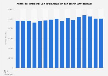 Mitarbeiter von Total weltweit bis 2017