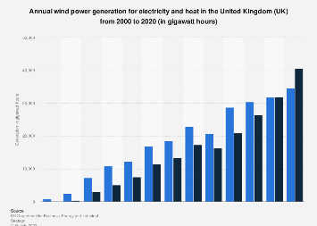 Renewable energy generation in the UK: wind power 2000-2018