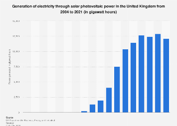 Solar photovoltaic power in the United Kingdom 2004-2017