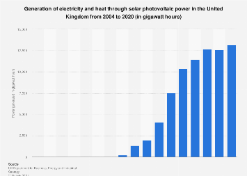 Solar photovoltaic power in the United Kingdom 2004-2016
